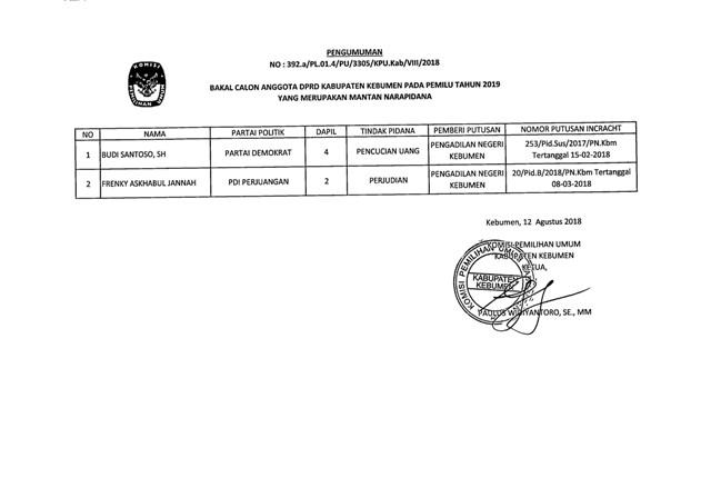 Pengumuman Caleg Anggota DPRD Kabupaten Kebumen dalam  Pemilu 2019 yang Merupakan Mantan Narapidana